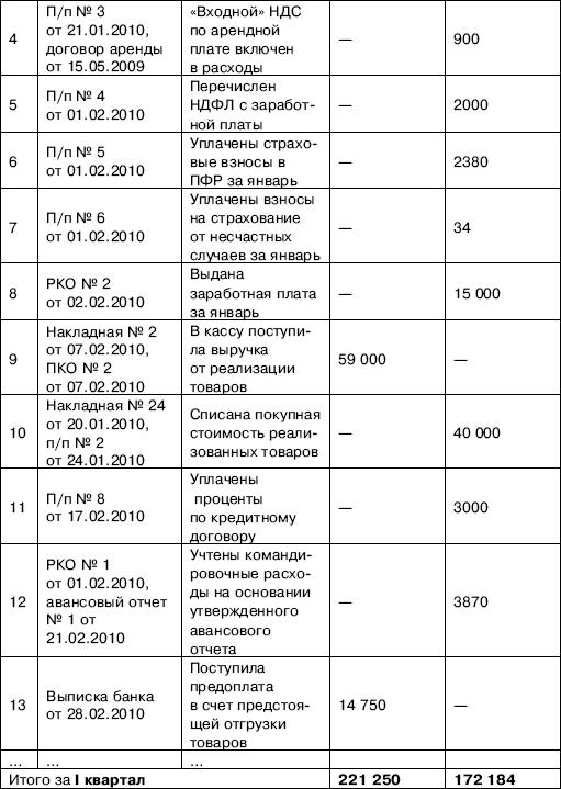образец заполнения журнала учета доходов и расходов