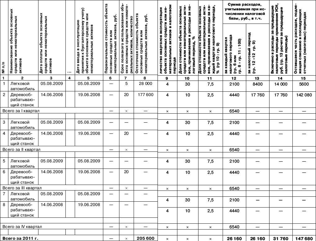 как классифицировать расходы на приобретение компьютерной техники