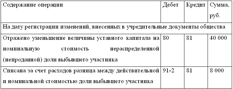 проводки по займу от учредителей