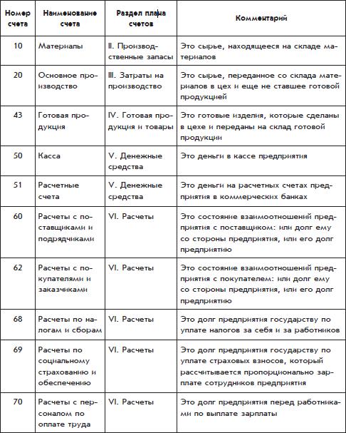 Рабочий План Счетов Организации Образец - фото 3