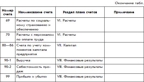 Учетная политика для целей бюджетного учета на 2011 год.