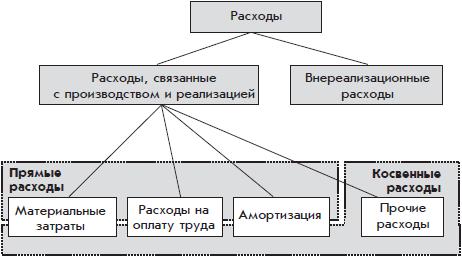 Схема расходы в налоговом учете