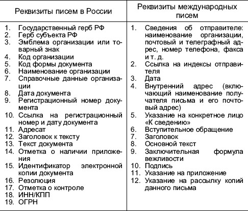 Раздел 2 требования к оформлению документов.
