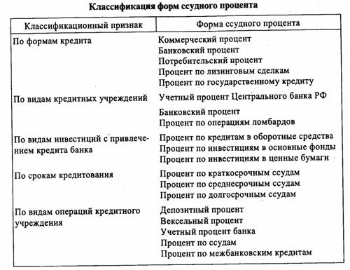 Таблица условий кредитных учреждений