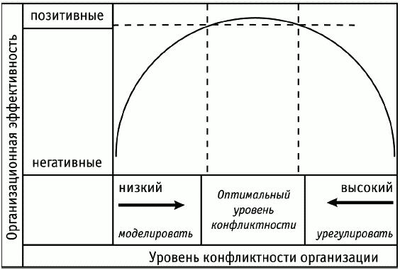 конфликты (на рисунке 1