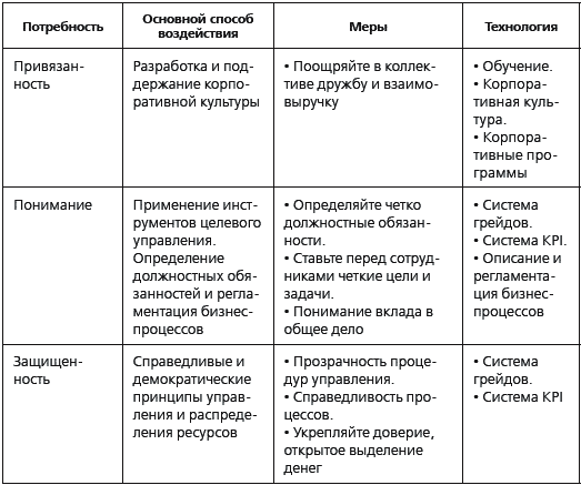 План мотивации персонала образец