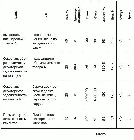 план работы финансового отдела на год образец