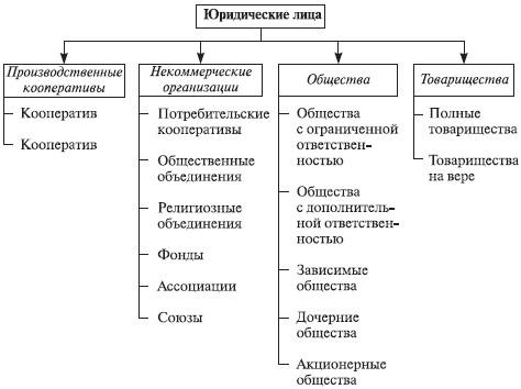 управления организациями