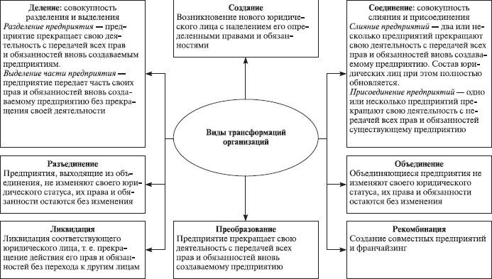 Теория организации: