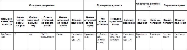 схема документооборота в строительной организации образец