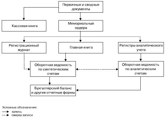 формы регистров налогового учета образец