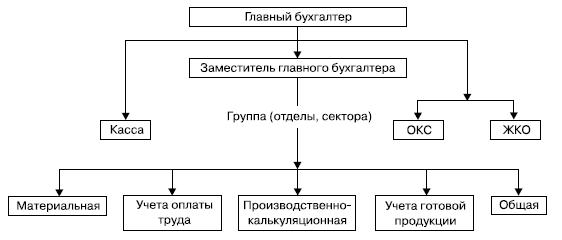 Общая структура бухгалтерского