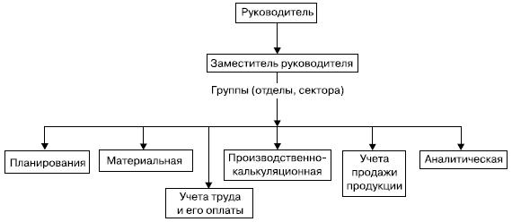 Общая схема структуры службы