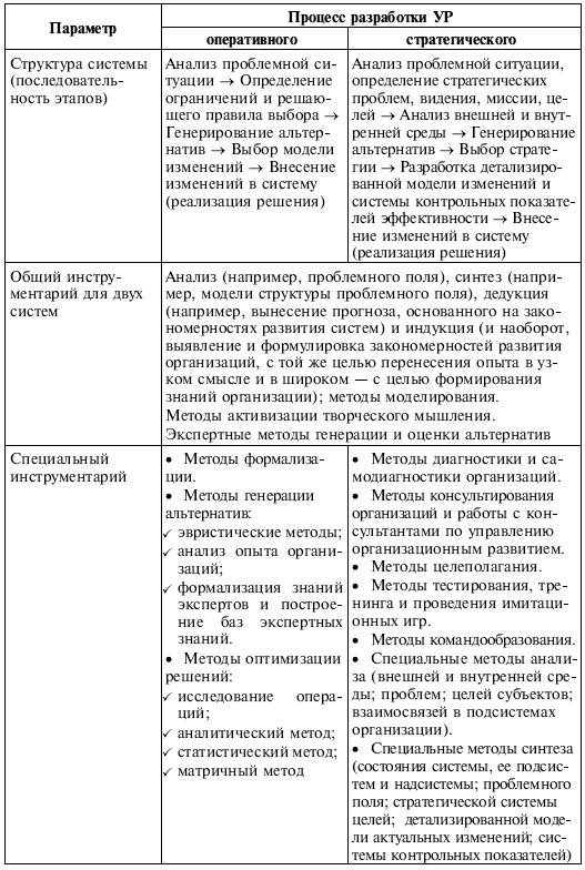 Схема задачи стратегического менеджмента
