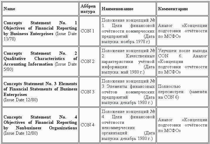 Глава Стандарт финансовой отчетности gaap Построение системы  Принципы учета и формирования финансовой отчетности Требования к финансовой отчетности Годовой отчет по стандартам gaap