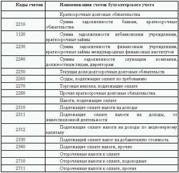 изменения в планах счетов страховых компаний