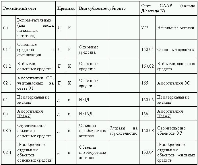Соответствие счетов