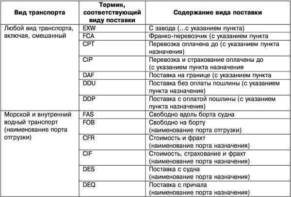 договор поставки с иностранной компанией образец - фото 9