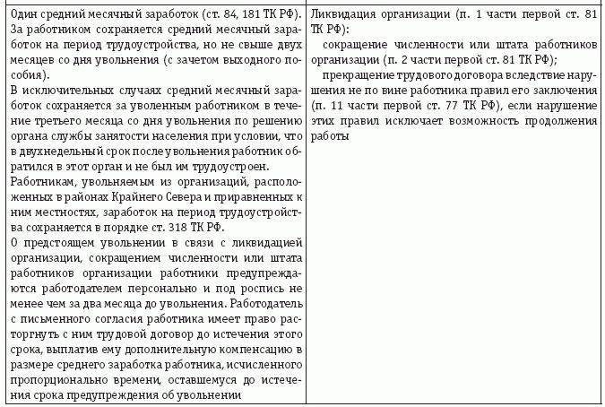 Выходное пособие при ликвидации организации тк рф