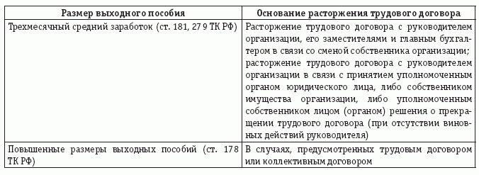 Действующие требования законодательства Российской