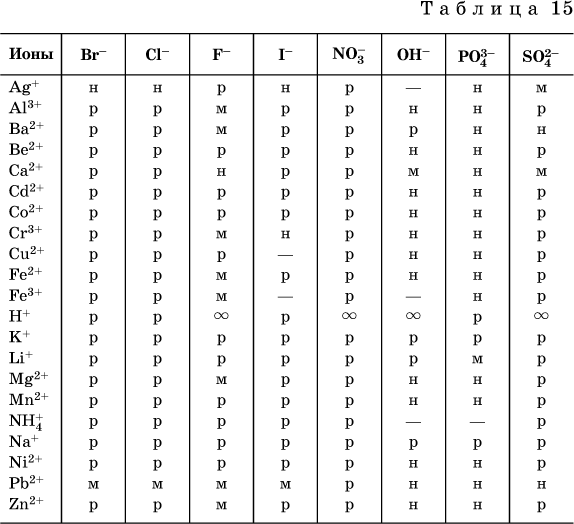 полная таблица растворимости солей кислот и оснований