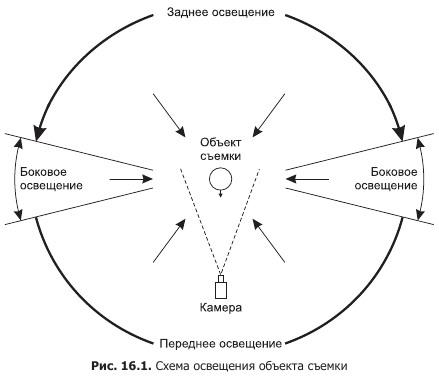 Схема освещения объекта съемки
