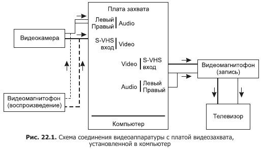 платы видеозахвата miro