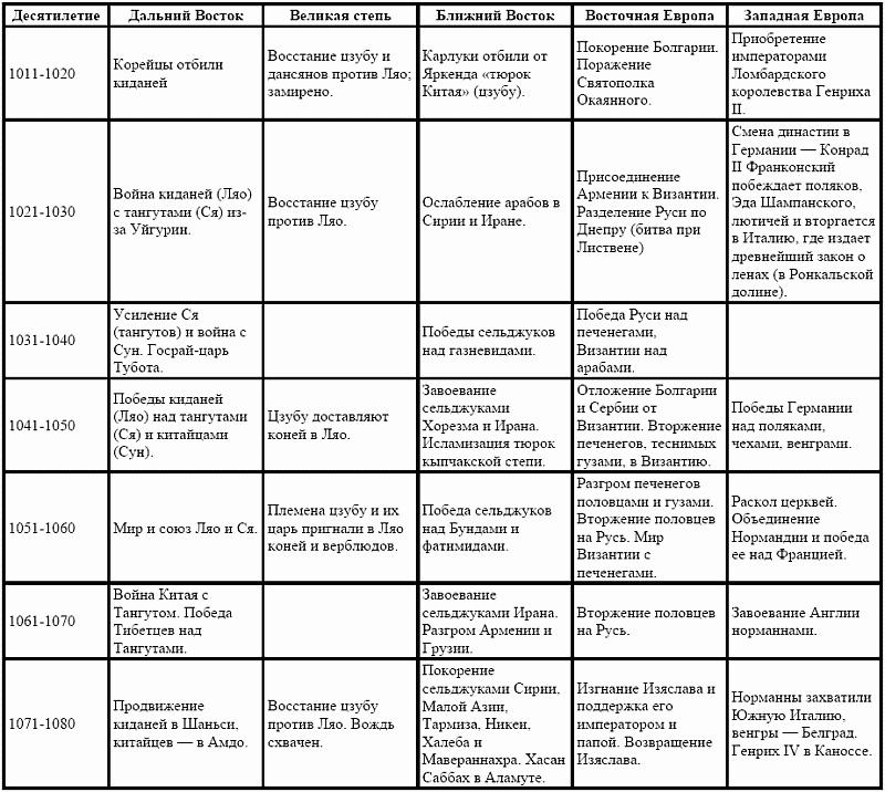 Трилистник мысленна древа / В