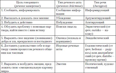 анализ текста какова коммуникативная цель автора: