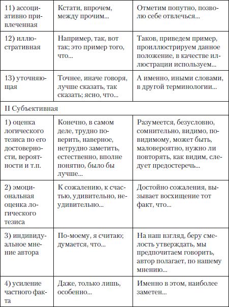 Анализ функционирования