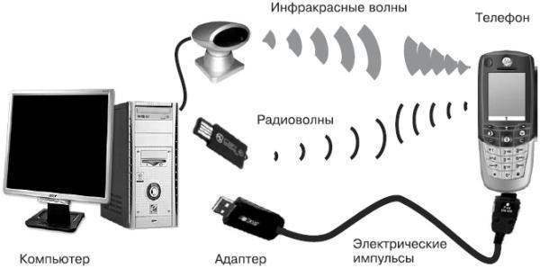 как соединить телефон с компьютером