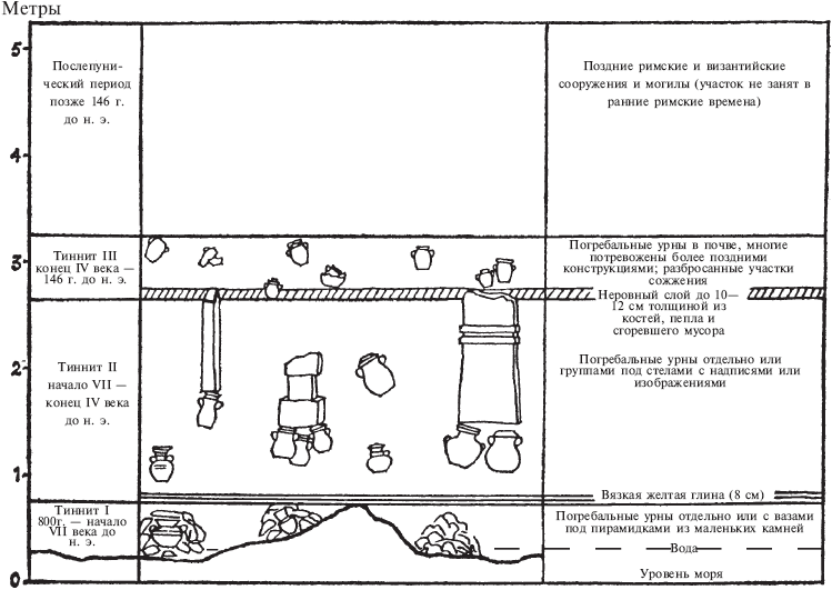 святилище Тиннит (схема