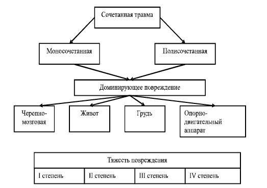 ЧАСТЬ IV РЕАБИЛИТАЦИЯ ПОСЛЕ ТРАВМ, ПЕРЕЛОМОВ / Справочник по ...