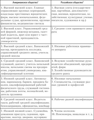 С точки...  Главное отличие американского общества от российского состоит в том, что там не все определяется...