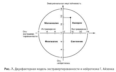 Айзенка личностный опросник/Бланк ответов EPI — Psylab.info