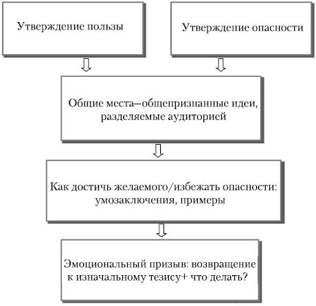 Общая схема побудительной речи