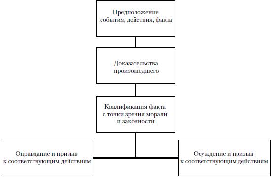 Общая схема «судебного»