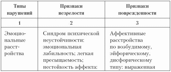 neyropsihologicheskie-issledovaniya-seksualnih-deviatsiy