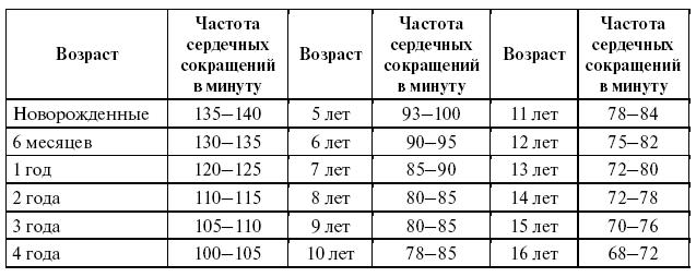 Соотношение давления и пульса