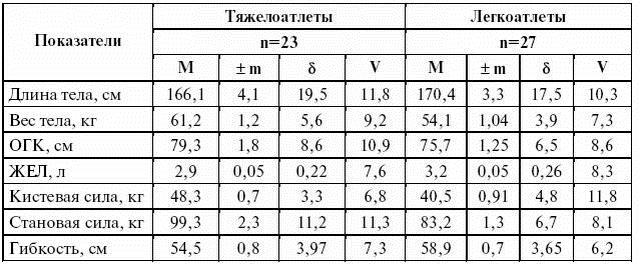 средние размеры полового члена Пыталово