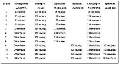 Гидроиды стероиды таблица анаболики 1курс советы