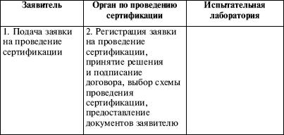 Обязательная экологическая сертификация осуществляется в порядке, определенном правительс метрология стандартизация сертификация учебник крыло