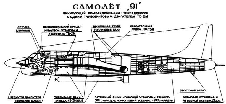 Компоновочная схема Ту-91
