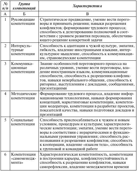 Например, языковые компетенции