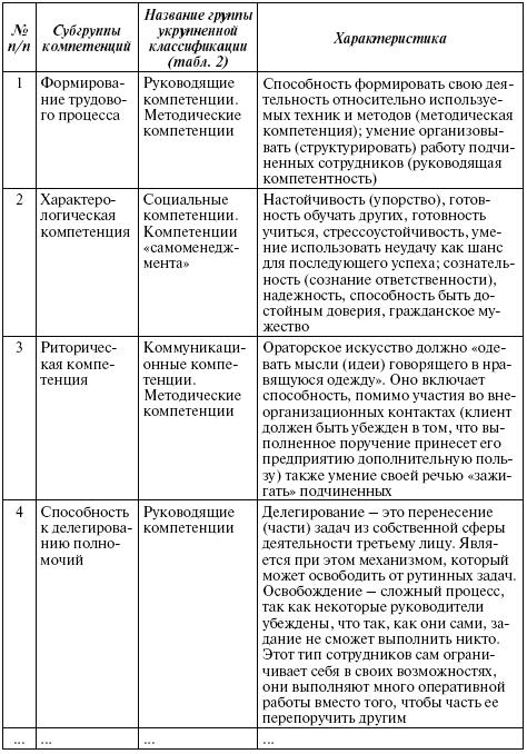 Таблица 5.3Детализированная