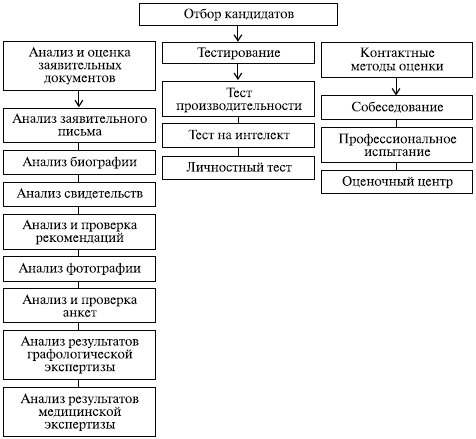 Методы оценки кандидатов при