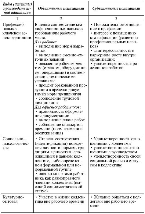 виды трудовой деятельности таблица