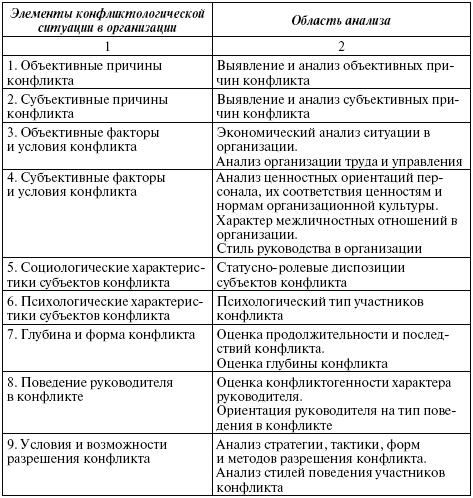 Диагностика конфликта в