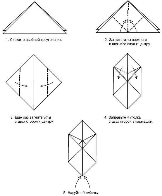 Схема изготовления средства «