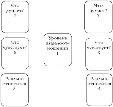 Расклад на отношения таро схема югадание на таро на поиски работы